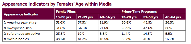 Sexualization in the media statistics by year